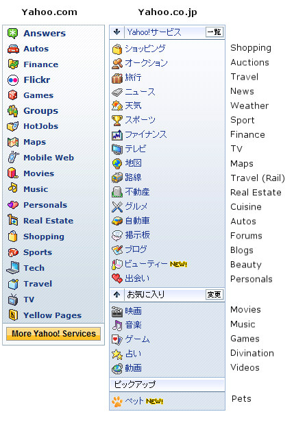Yahoo navigation menu comparison