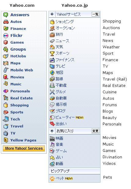 Yahoo navigation menu comparison